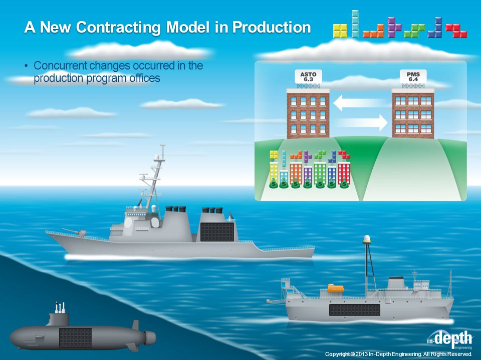 A New Contracting Model in Production Concurrent changes occurred in the production program offices Copyright © 2013 In-Depth Engineering.