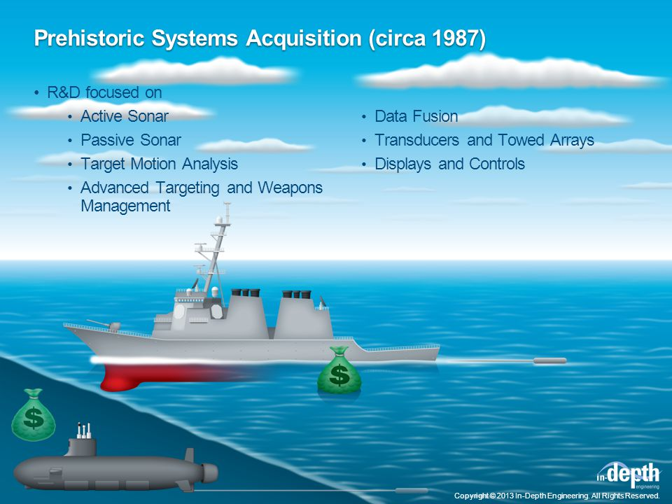 Prehistoric Systems Acquisition (circa 1987) R&D focused on Active Sonar Passive Sonar Target Motion Analysis Advanced Targeting and Weapons Management Data Fusion Transducers and Towed Arrays Displays and Controls Copyright © 2013 In-Depth Engineering.