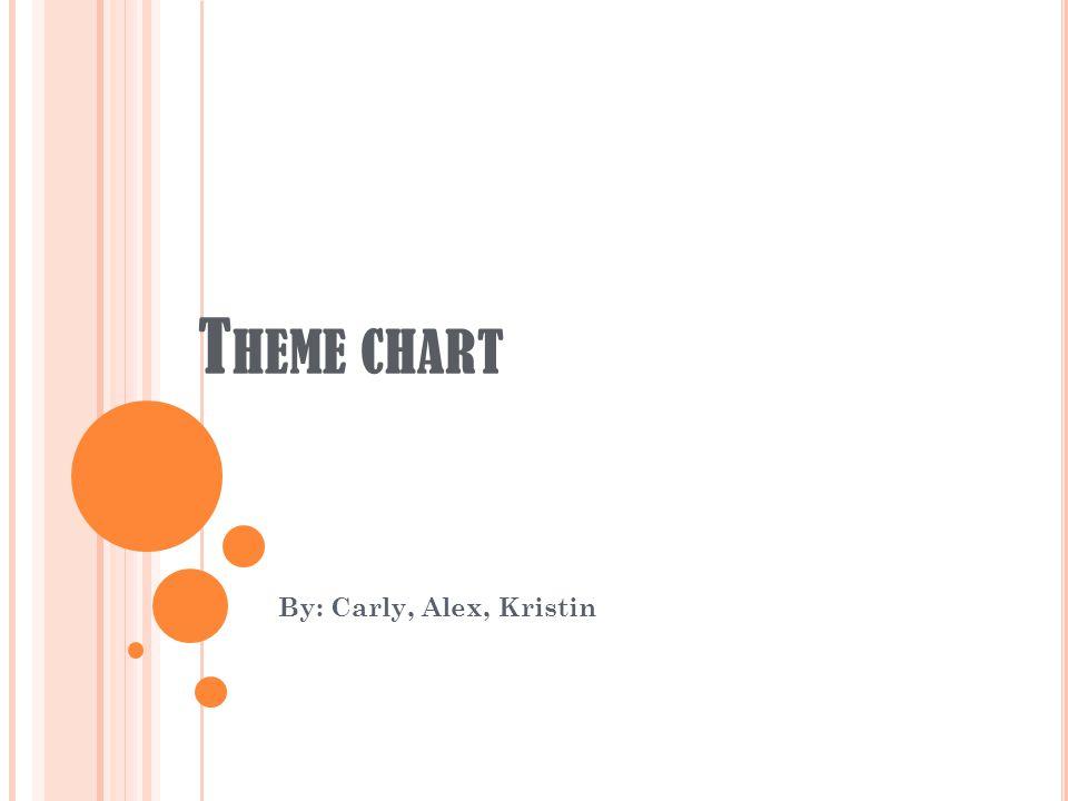 T HEME CHART By: Carly, Alex, Kristin