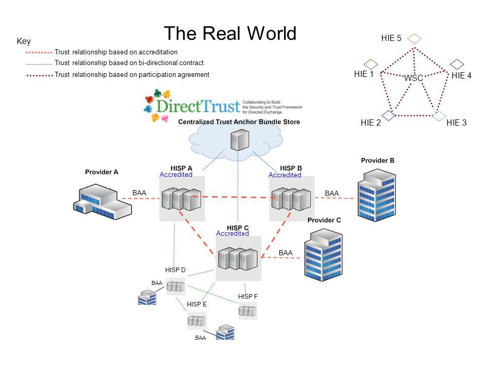 Accredited HISP D HISP F HISP E Key Trust relationship based on accreditation Trust relationship based on bi-directional contract BAA Trust relationsh