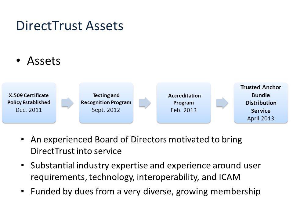 DirectTrust Assets Assets X.509 Certificate Policy Established Dec. 2011 Testing and Recognition Program Sept. 2012 Testing and Recognition Program Se