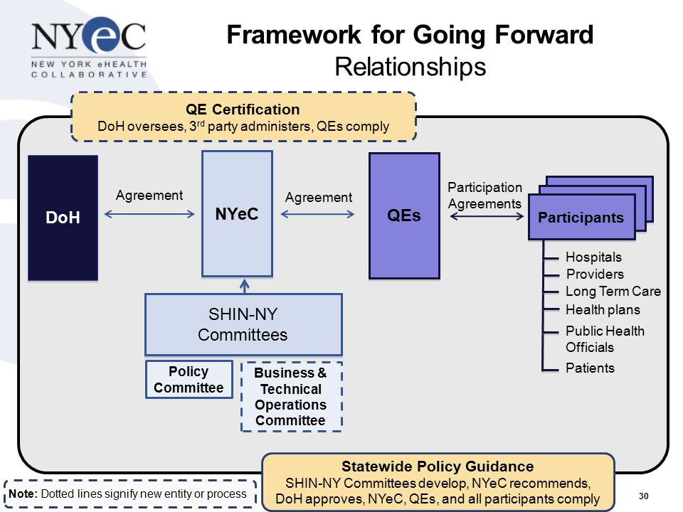 30 Participants Framework for Going Forward Relationships Agreement QE Certification DoH oversees, 3 rd party administers, QEs comply Statewide Policy