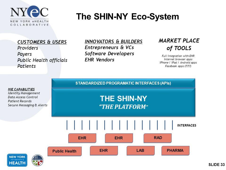 """The SHIN-NY Eco-System THE SHIN-NY """"THE PLATFORM """" THE SHIN-NY """"THE PLATFORM """" EHR LAB RAD PHARMA STANDARDIZED PROGRAMATIC INTERFACES (APIs) INTERFACE"""