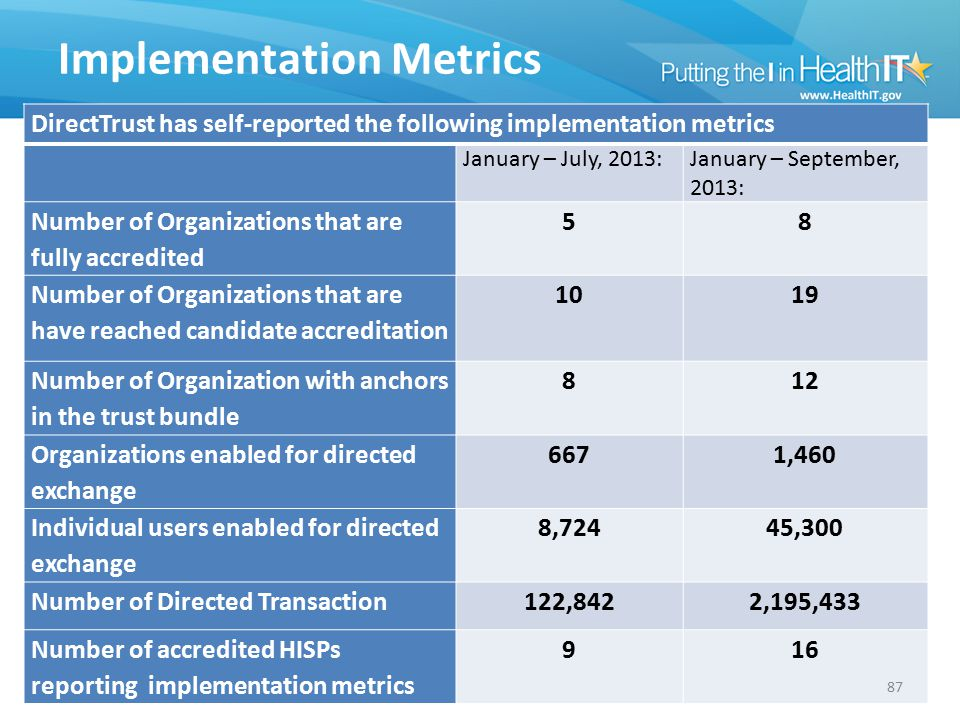 Implementation Metrics DirectTrust has self-reported the following implementation metrics January – July, 2013:January – September, 2013: Number of Or