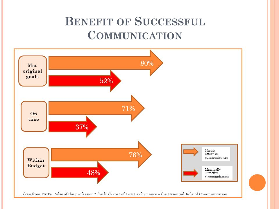 C OMMUNICATION – K EY TO S UCCESS Successful Project Manager = Good Communicator Critical to initiate and organize successful project & keep team on task Who is on a project team.