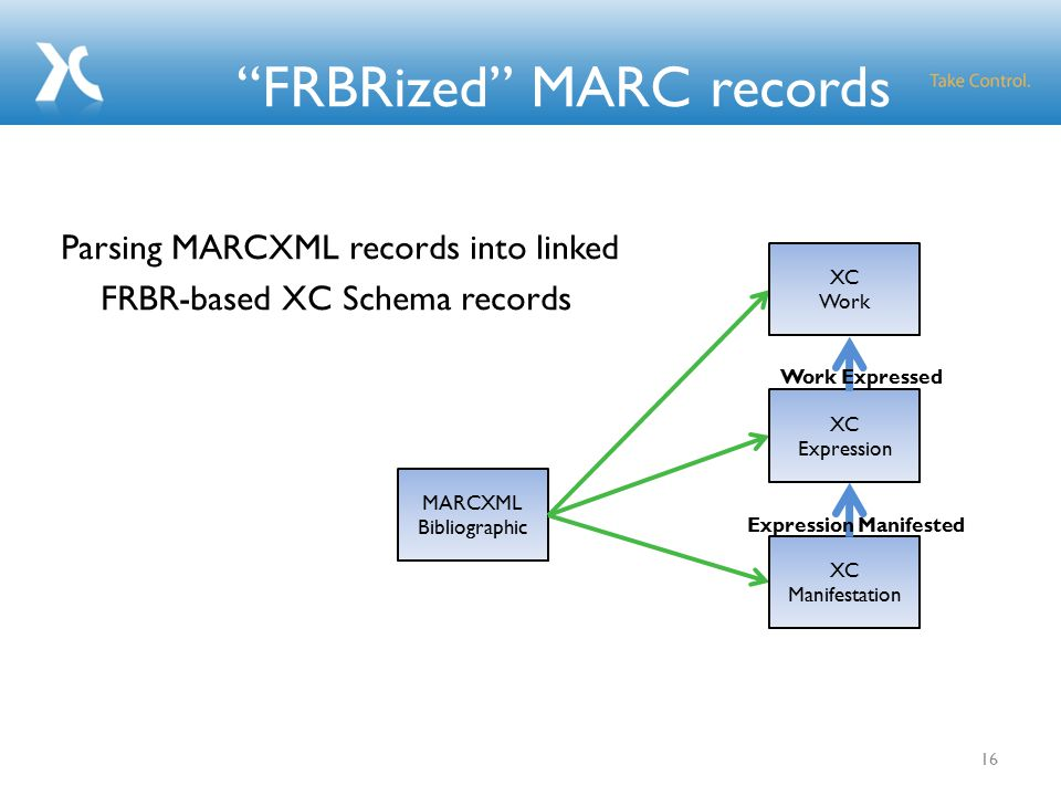 FRBRized MARC records 16 Parsing MARCXML records into linked FRBR-based XC Schema records MARCXML Bibliographic XC Work XC Expression XC Manifestation Expression Manifested Work Expressed