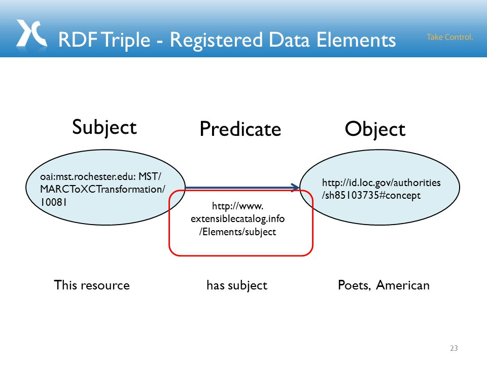 RDF Triple - Registered Data Elements 23 http://www.