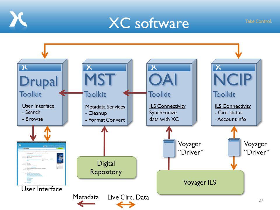 XC software 27 OAI Toolkit OAI Toolkit ILS Connectivity Synchronize data with XC NCIP Toolkit NCIP Toolkit ILS Connectivity - Circ.