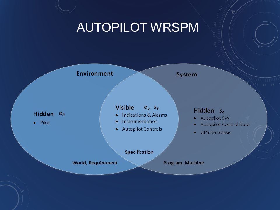 AUTOPILOT WRSPM