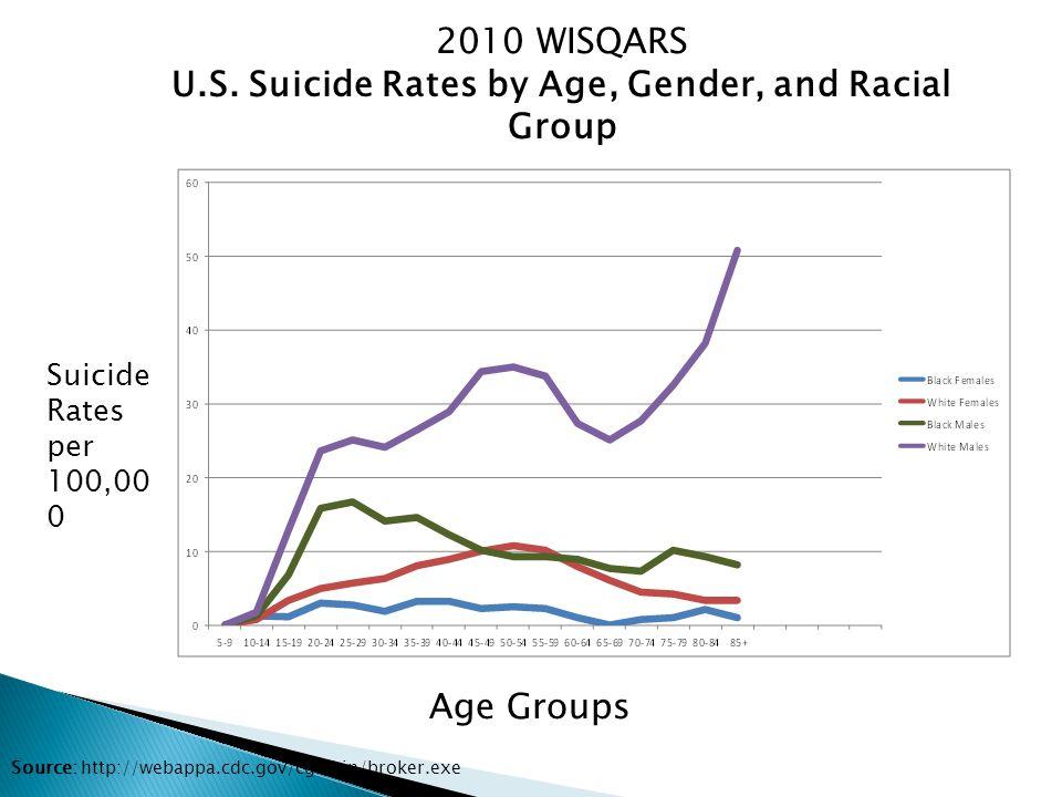 2010 WISQARS U.S.