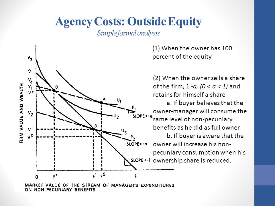 Agency Costs: Outside Equity Simple formal analysis (2) When the owner sells a share of the firm, 1 -a, (0 < a < 1) and retains for himself a share a.
