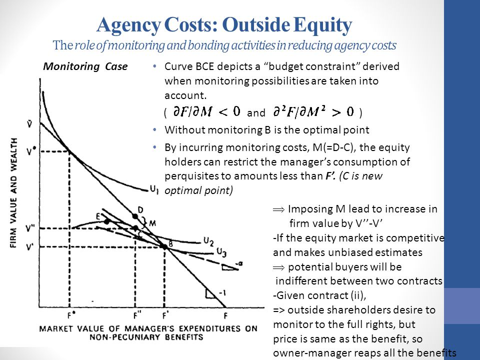 """Agency Costs: Outside Equity The role of monitoring and bonding activities in reducing agency costs Curve BCE depicts a """"budget constraint"""" derived wh"""