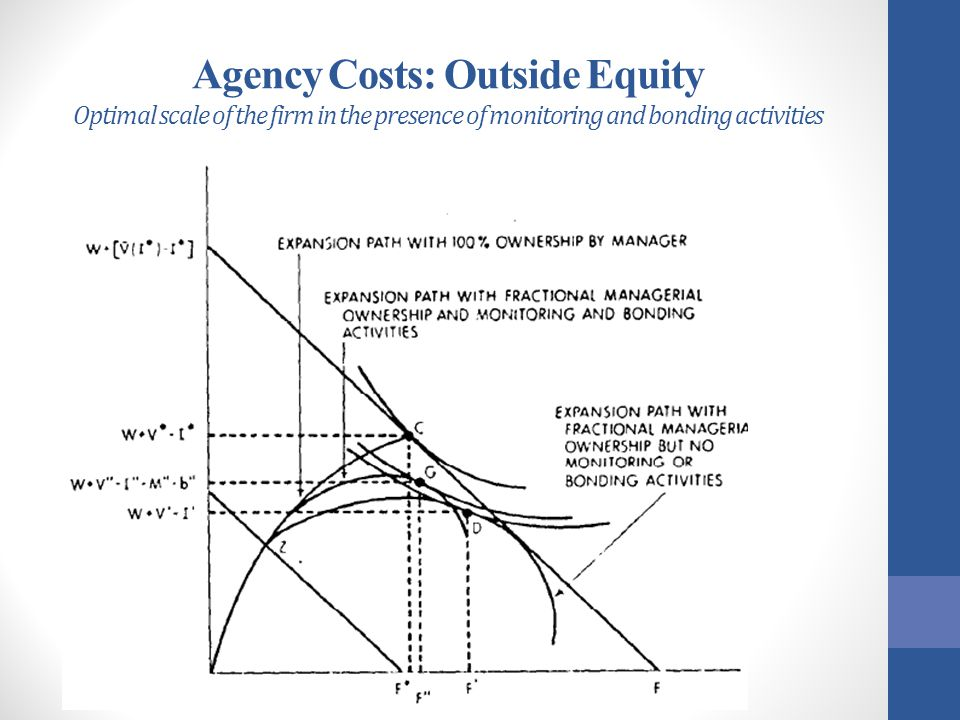 Agency Costs: Outside Equity Optimal scale of the firm in the presence of monitoring and bonding activities