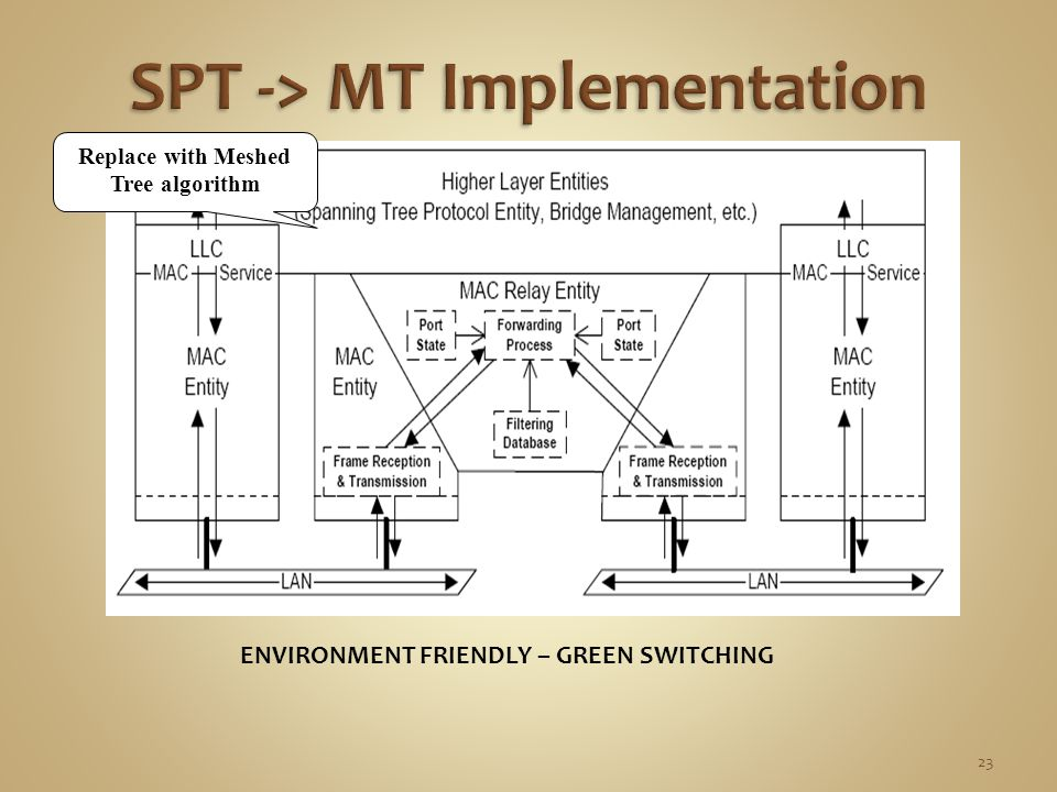 Replace with Meshed Tree algorithm ENVIRONMENT FRIENDLY – GREEN SWITCHING 23