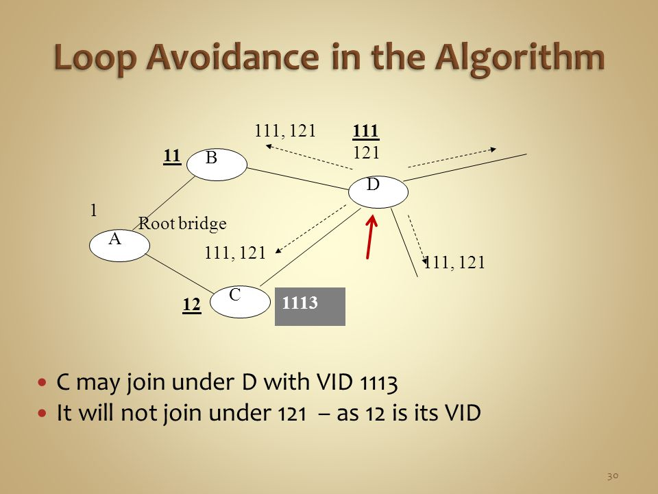C may join under D with VID 1113 It will not join under 121 – as 12 is its VID 12 111, 121 A B C D Root bridge 1 11 111 121 1113 30