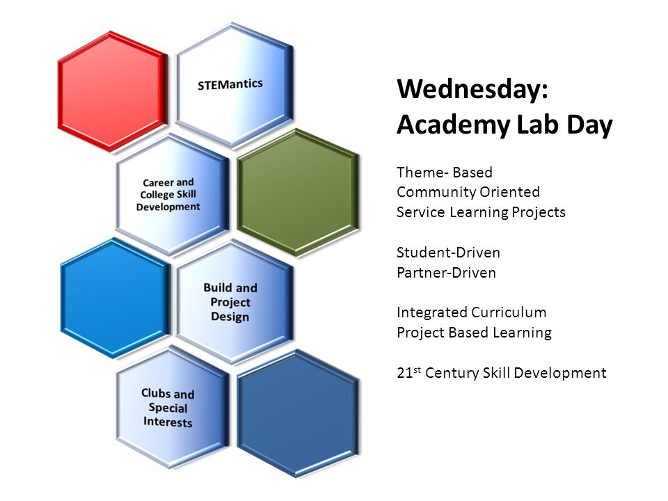 Wednesday: Academy Lab Day Theme- Based Community Oriented Service Learning Projects Student-Driven Partner-Driven Integrated Curriculum Project Based Learning 21 st Century Skill Development