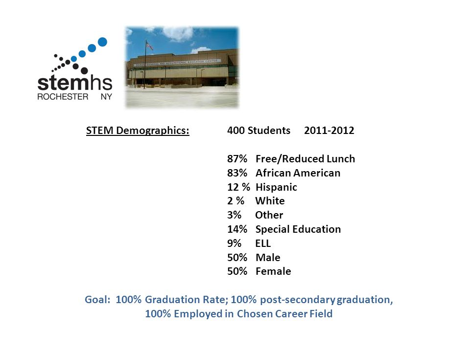 STEM Demographics:400 Students 2011-2012 87% Free/Reduced Lunch 83% African American 12 % Hispanic 2 % White 3% Other 14% Special Education 9% ELL 50% Male 50% Female Goal: 100% Graduation Rate; 100% post-secondary graduation, 100% Employed in Chosen Career Field