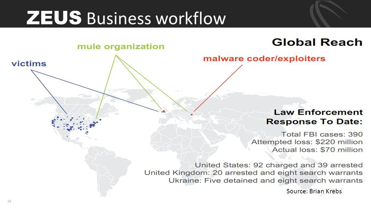 24 Source: Brian Krebs ZEUS Business workflow