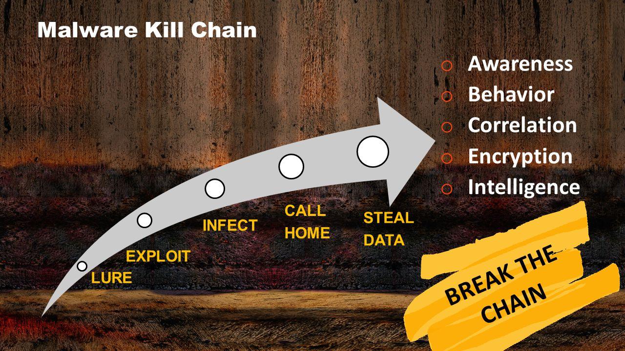 Malware Kill Chain o Awareness o Behavior o Correlation o Encryption o Intelligence LURE EXPLOIT INFECT CALL HOME STEAL DATA BREAK THE CHAIN