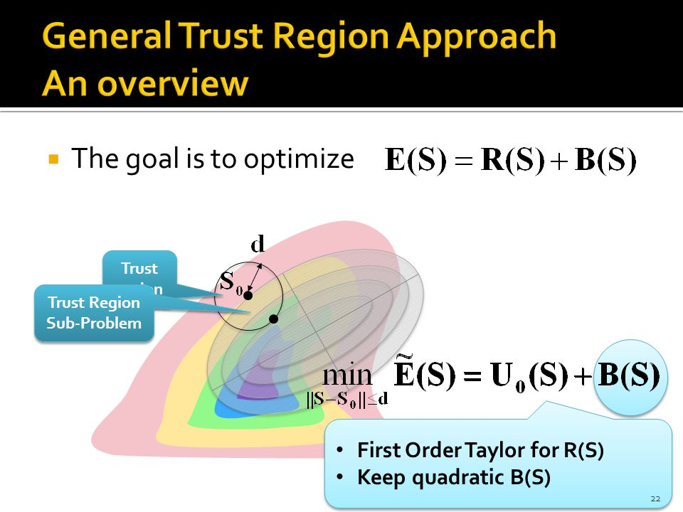  The goal is to optimize Trust region Trust Region Sub-Problem First Order Taylor for R(S) Keep quadratic B(S) First Order Taylor for R(S) Keep quadratic B(S) 22