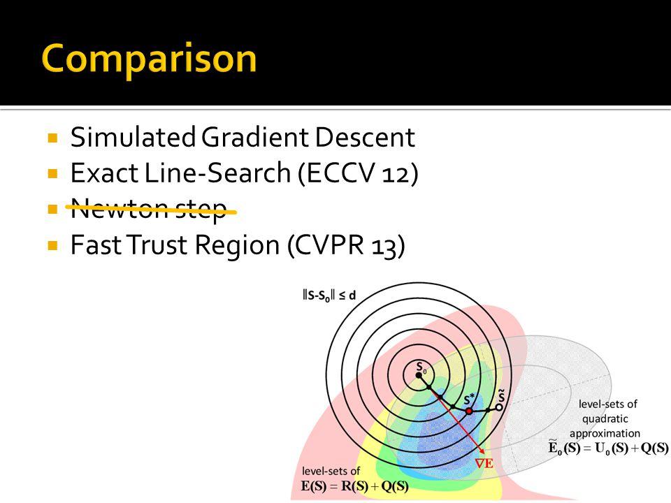  Simulated Gradient Descent  Exact Line-Search (ECCV 12)  Newton step  Fast Trust Region (CVPR 13) 31