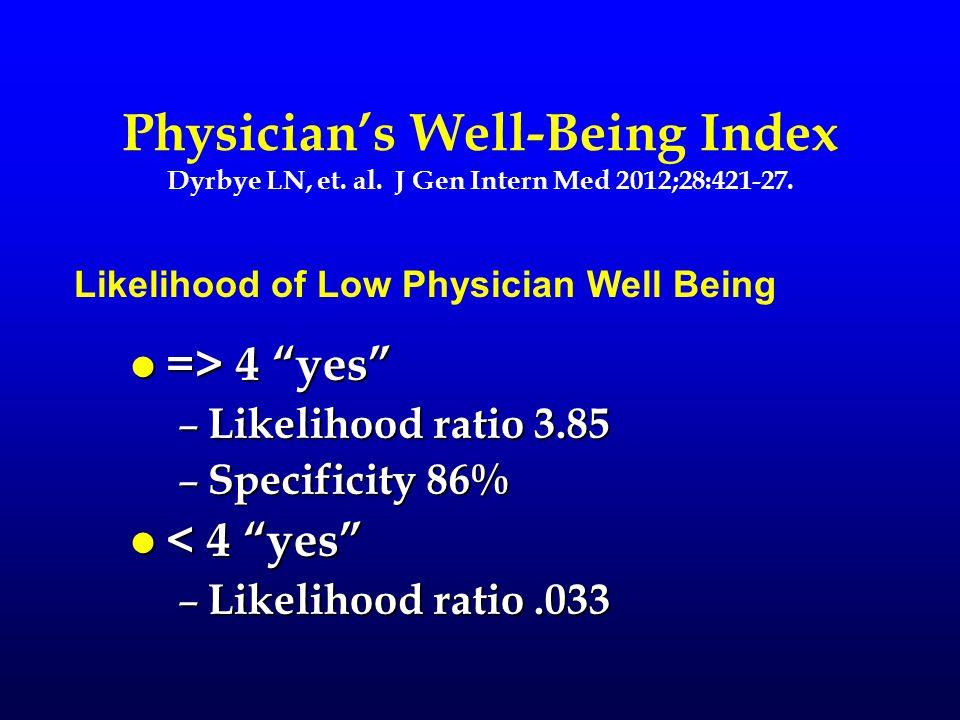 Physician's Well-Being Index Dyrbye LN, et. al. J Gen Intern Med 2012;28:421-27.