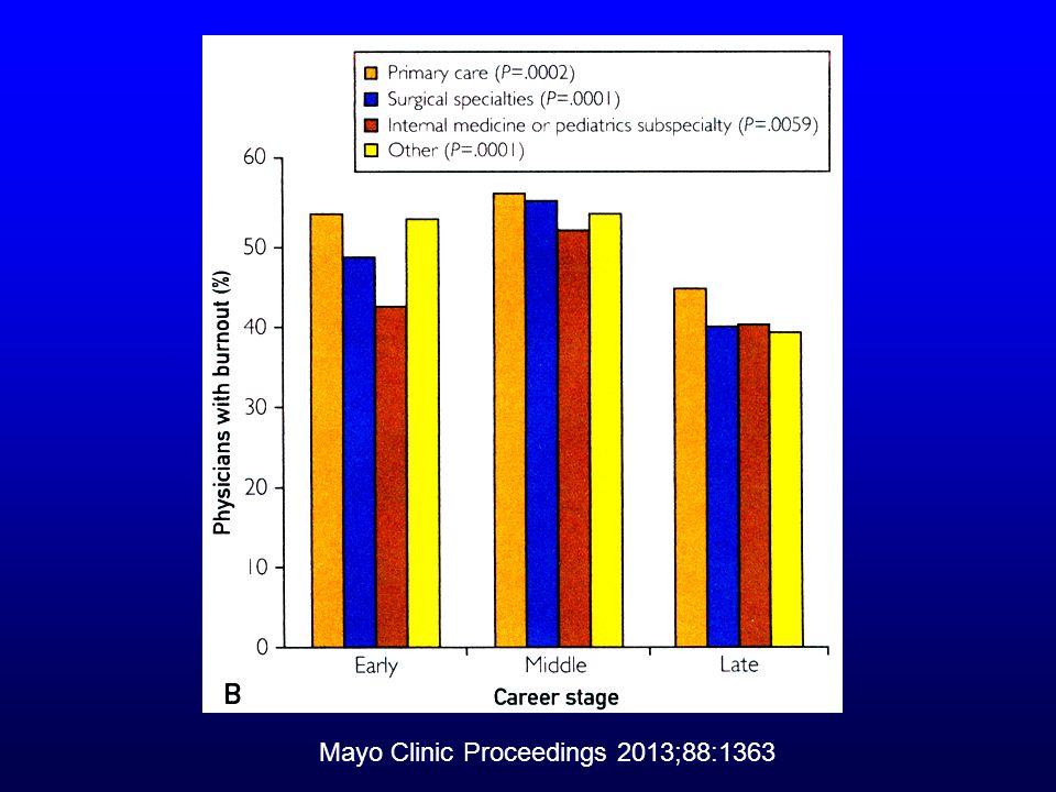 Mayo Clinic Proceedings 2013;88:1363