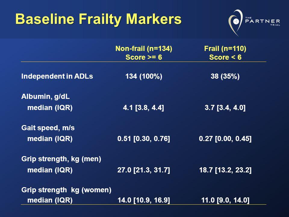 Baseline Frailty Markers Non-frail (n=134) Score >= 6 Frail (n=110) Score < 6 Independent in ADLs134 (100%)38 (35%) Albumin, g/dL median (IQR)4.1 [3.8, 4.4]3.7 [3.4, 4.0] Gait speed, m/s median (IQR)0.51 [0.30, 0.76]0.27 [0.00, 0.45] Grip strength, kg (men) median (IQR)27.0 [21.3, 31.7]18.7 [13.2, 23.2] Grip strength kg (women) median (IQR)14.0 [10.9, 16.9]11.0 [9.0, 14.0]