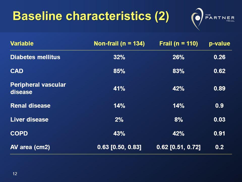 Baseline characteristics (2) VariableNon-frail (n = 134)Frail (n = 110)p-value Diabetes mellitus32%26%0.26 CAD85%83%0.62 Peripheral vascular disease 41%42%0.89 Renal disease14% 0.9 Liver disease2%8%0.03 COPD43%42%0.91 AV area (cm2)0.63 [0.50, 0.83]0.62 [0.51, 0.72]0.2 12