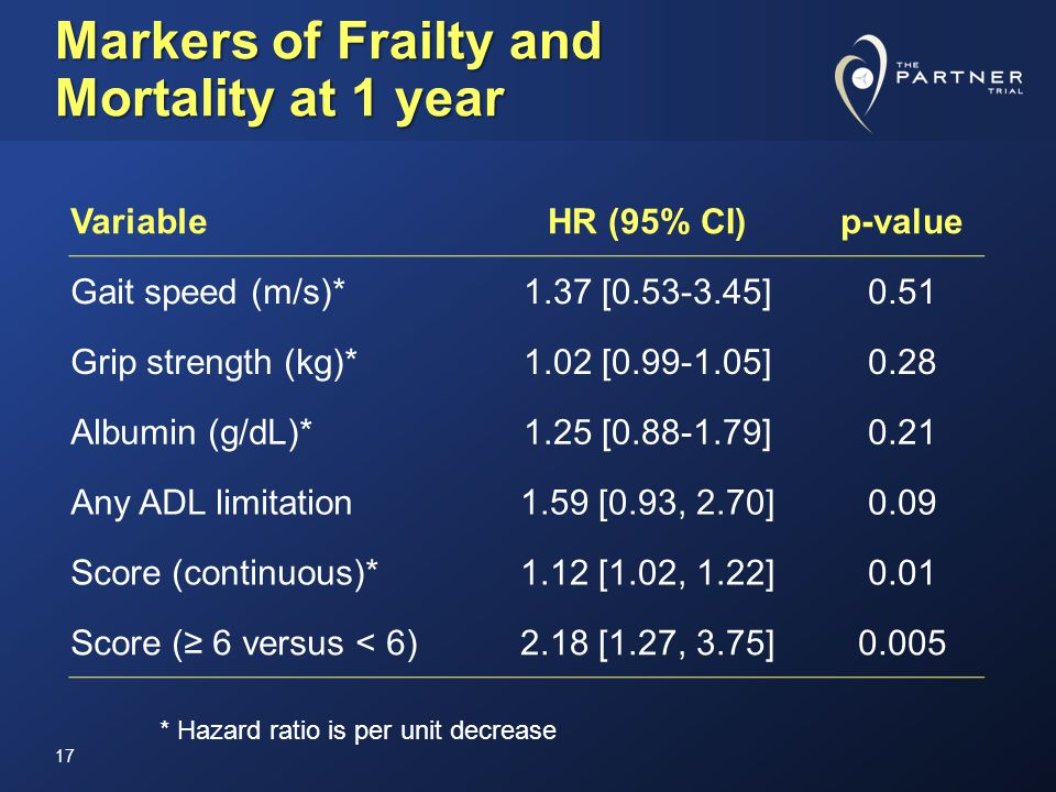Markers of Frailty and Mortality at 1 year 17 VariableHR (95% CI)p-value Gait speed (m/s)*1.37 [0.53-3.45]0.51 Grip strength (kg)*1.02 [0.99-1.05]0.28 Albumin (g/dL)*1.25 [0.88-1.79]0.21 Any ADL limitation1.59 [0.93, 2.70]0.09 Score (continuous)*1.12 [1.02, 1.22]0.01 Score (≥ 6 versus < 6)2.18 [1.27, 3.75]0.005 * Hazard ratio is per unit decrease