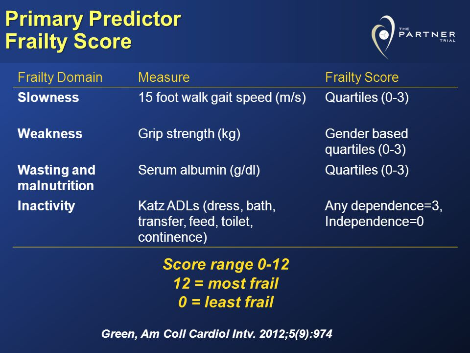 Primary Predictor Frailty Score Frailty DomainMeasureFrailty Score Slowness15 foot walk gait speed (m/s)Quartiles (0-3) WeaknessGrip strength (kg)Gender based quartiles (0-3) Wasting and malnutrition Serum albumin (g/dl)Quartiles (0-3) InactivityKatz ADLs (dress, bath, transfer, feed, toilet, continence) Any dependence=3, Independence=0 Score range 0-12 12 = most frail 0 = least frail Green, Am Coll Cardiol Intv.