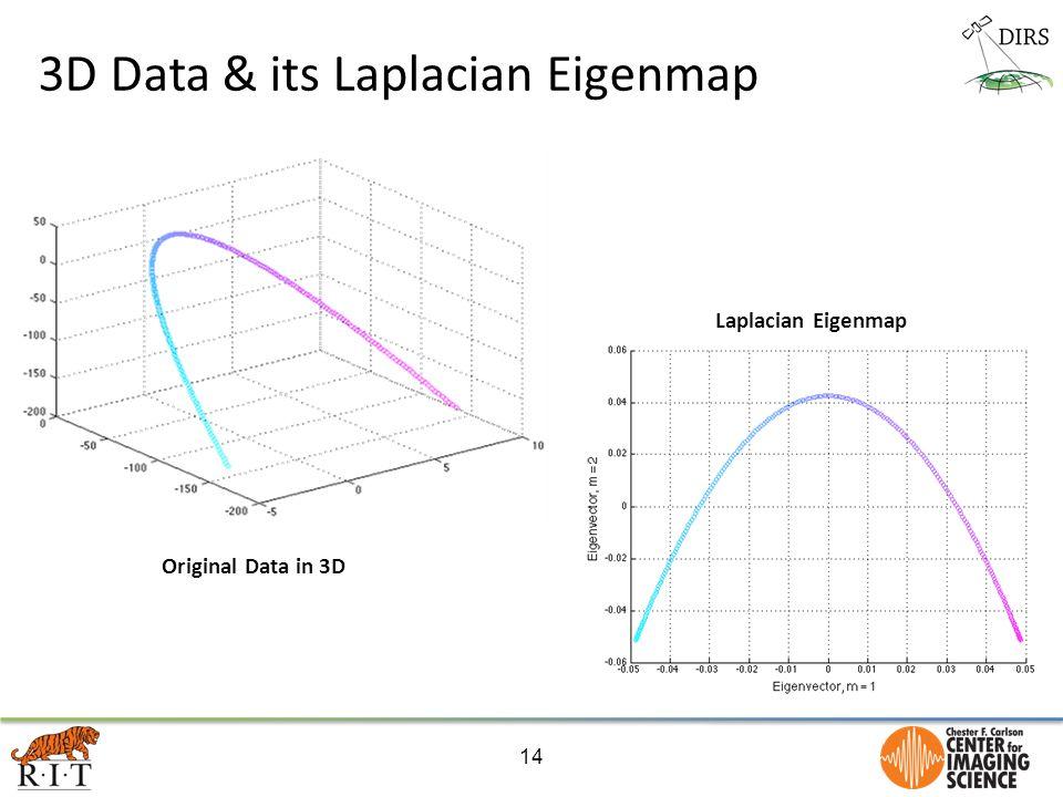 3D Data & its Laplacian Eigenmap 14 Laplacian Eigenmap Original Data in 3D