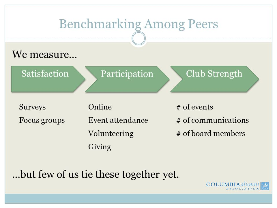 Benchmarking Among Peers We measure… …but few of us tie these together yet.