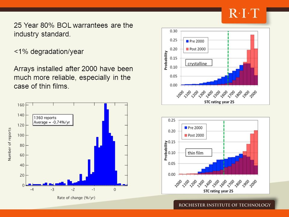 25 Year 80% BOL warrantees are the industry standard.