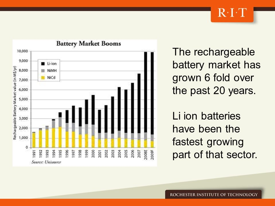 The rechargeable battery market has grown 6 fold over the past 20 years.