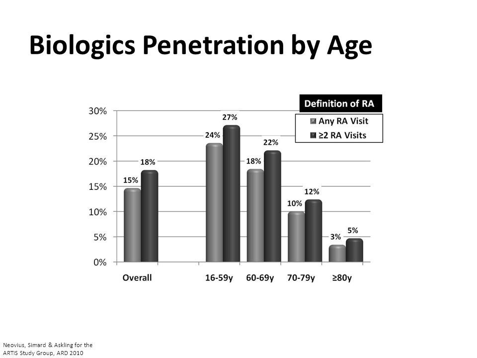 Biologics Penetration by Age Neovius, Simard & Askling for the ARTIS Study Group, ARD 2010