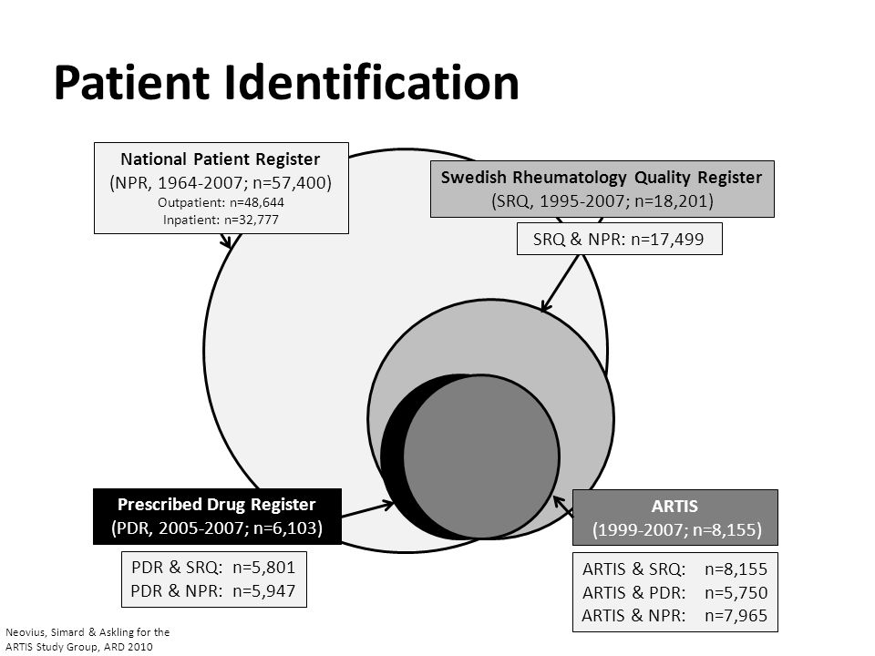National Patient Register (NPR, 1964-2007; n=57,400) Outpatient: n=48,644 Inpatient: n=32,777 Prescribed Drug Register (PDR, 2005-2007; n=6,103) Swedi