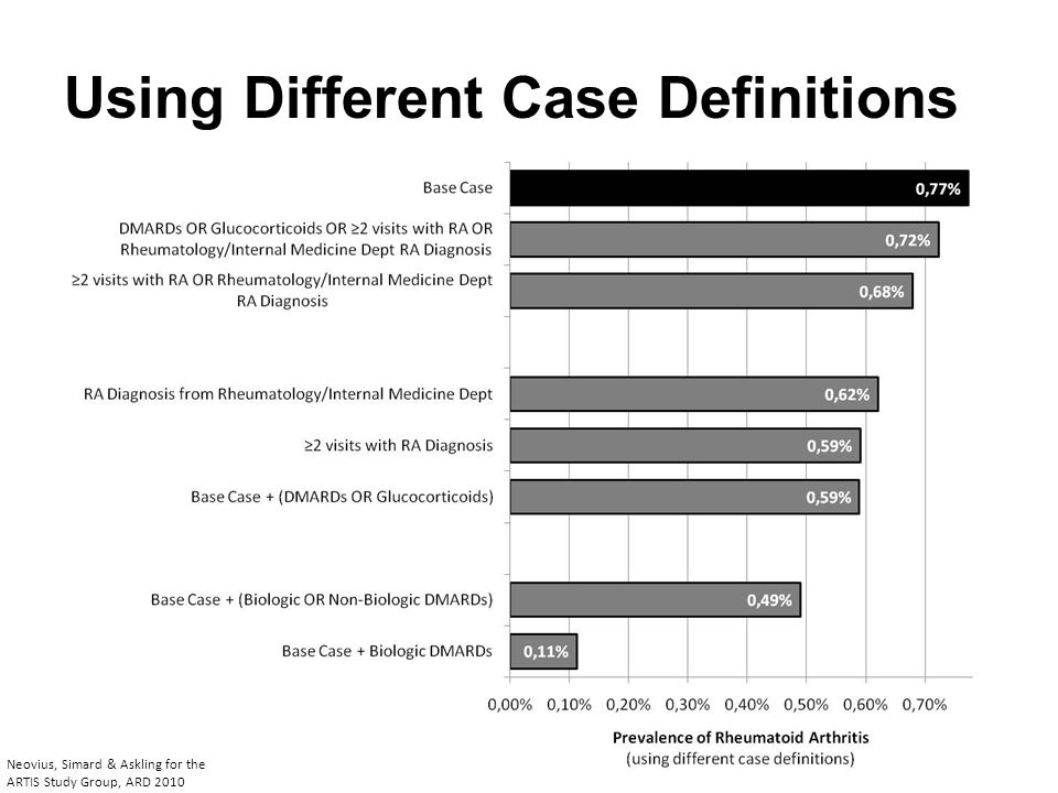 Using Different Case Definitions By Sex Neovius, Simard & Askling for the ARTIS Study Group, ARD 2010