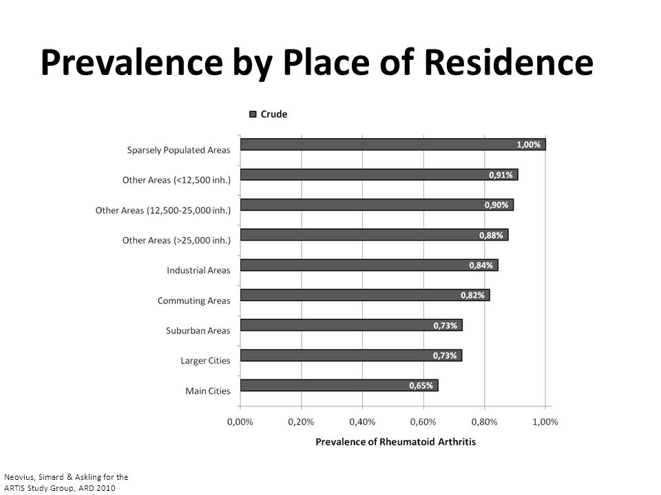 Prevalence by Place of Residence Neovius, Simard & Askling for the ARTIS Study Group, ARD 2010