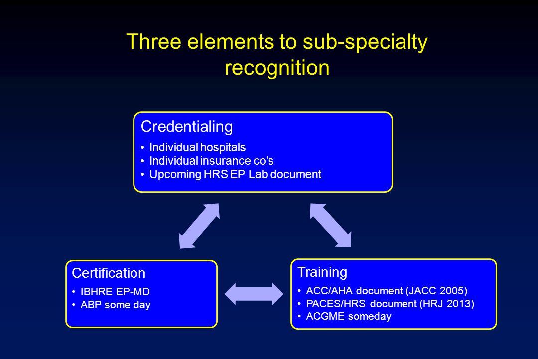 Three elements to sub-specialty recognition Credentialing Individual hospitals Individual insurance co's Upcoming HRS EP Lab document Training ACC/AHA document (JACC 2005) PACES/HRS document (HRJ 2013) ACGME someday Certification IBHRE EP-MD ABP some day