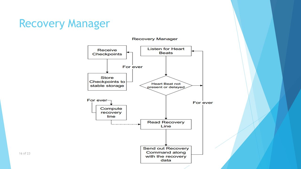 Recovery Manager 16 of 23