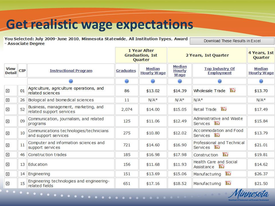 Get realistic wage expectations