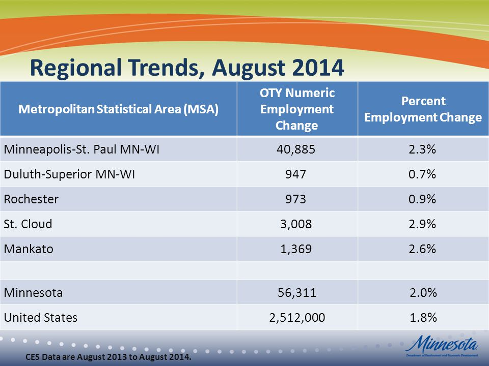 Regional Trends, August 2014 Metropolitan Statistical Area (MSA) OTY Numeric Employment Change Percent Employment Change Minneapolis-St.