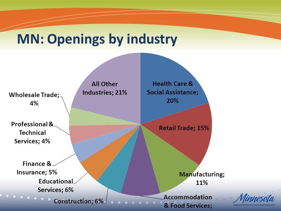 MN: Openings by industry