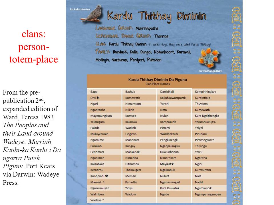 clans: person- totem-place From the pre- publication 2 nd, expanded edition of Ward, Teresa 1983 The Peoples and their Land around Wadeye: Murrinh Kanhi-ka Kardu i Da ngarra Putek Pigunu.