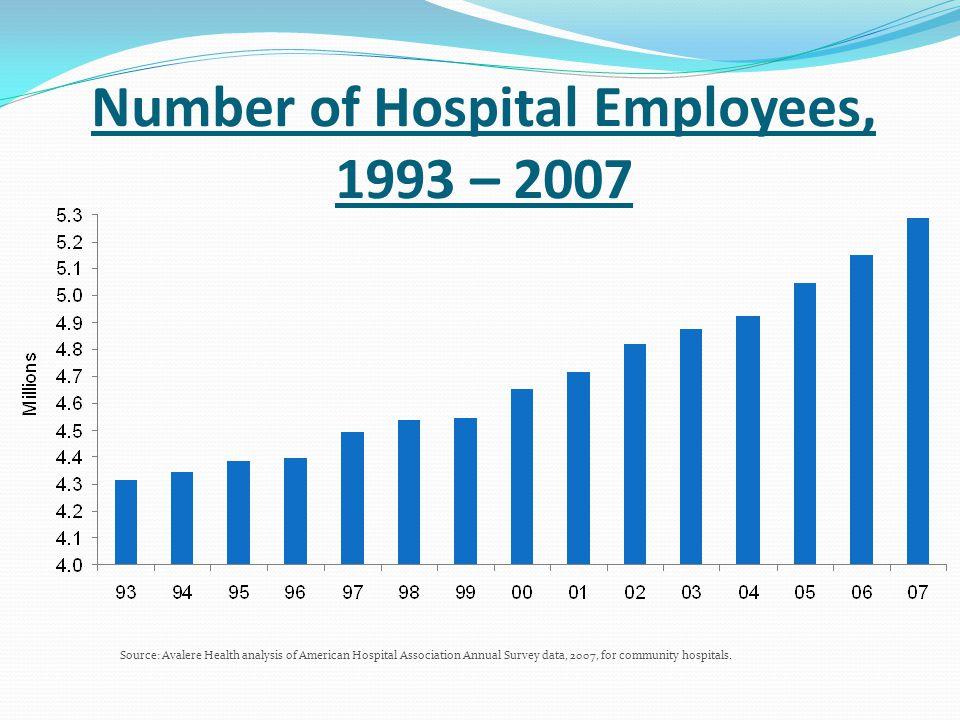 Hospital Employment vs.