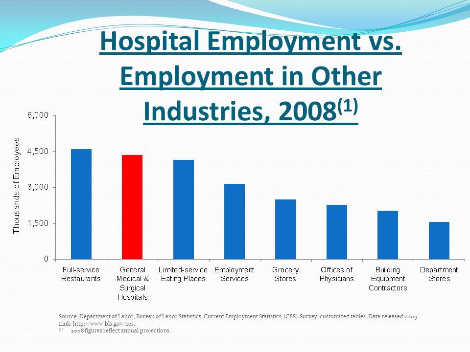 Average Weekly Earnings of Workers, Hospitals (1) vs.