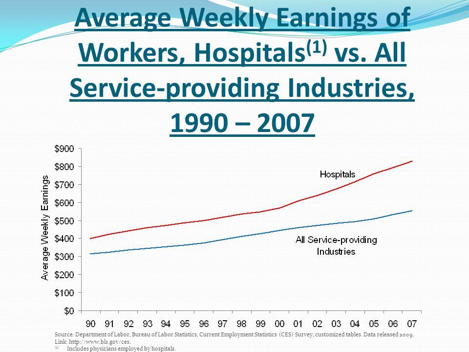 Percent Change in Employment Hospital vs.
