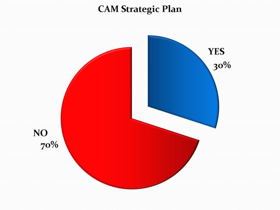 Steps to Starting a HBMT Program 1.Needs Assessment 2.