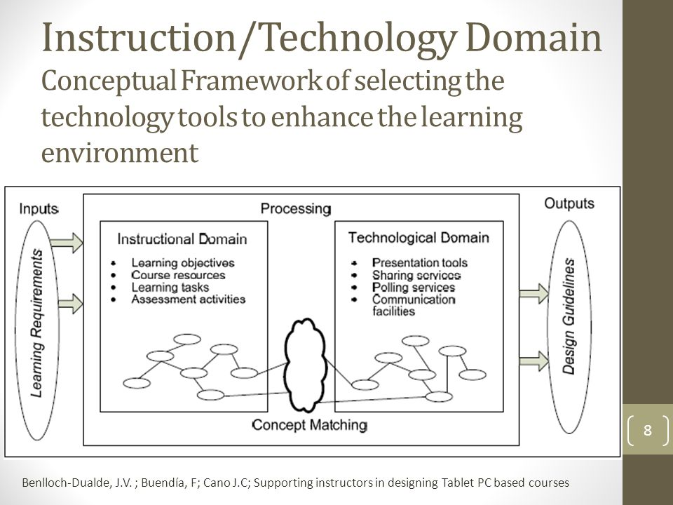Conceptual Framework of selecting the technology tools to enhance the learning environment Benlloch-Dualde, J.V.